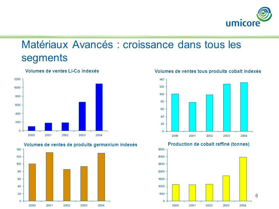 6 Matériaux Avancés : croissance dans tous les segments Volumes de ventes Li-Co indexés Volumes de ventes de produits germanium indexés Volumes de ventes tous produits cobalt indexés Production de cobalt raffiné (tonnes)