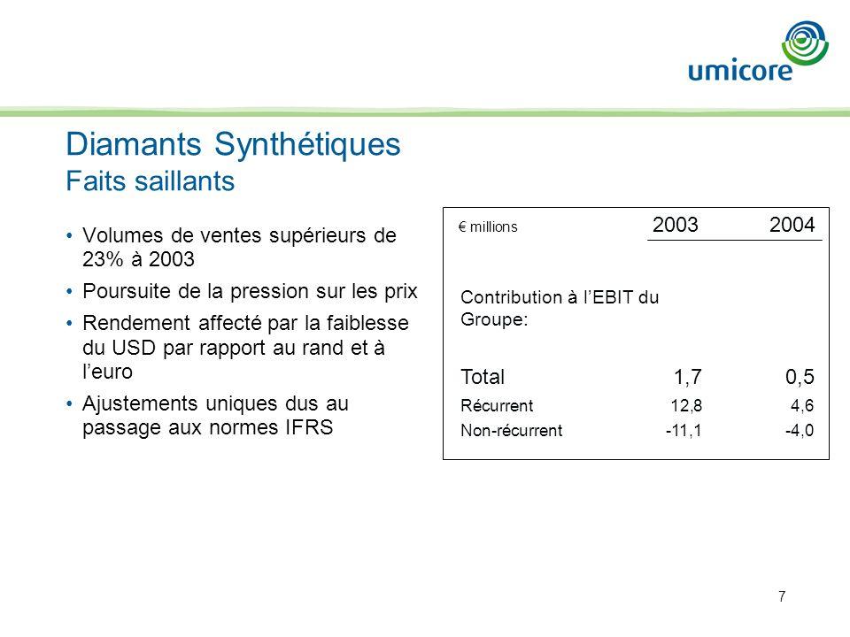 7 Contribution à lEBIT du Groupe: Total1,70,5 Récurrent12,84,6 Non-récurrent-11,1-4,0 millions 20032004 Volumes de ventes supérieurs de 23% à 2003 Poursuite de la pression sur les prix Rendement affecté par la faiblesse du USD par rapport au rand et à leuro Ajustements uniques dus au passage aux normes IFRS Diamants Synthétiques Faits saillants