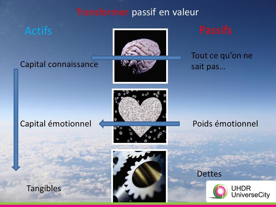 Tout ce quon ne sait pas… Dettes Tangibles Poids émotionnelCapital émotionnel Transformer passif en valeur Passifs Actifs Capital connaissance