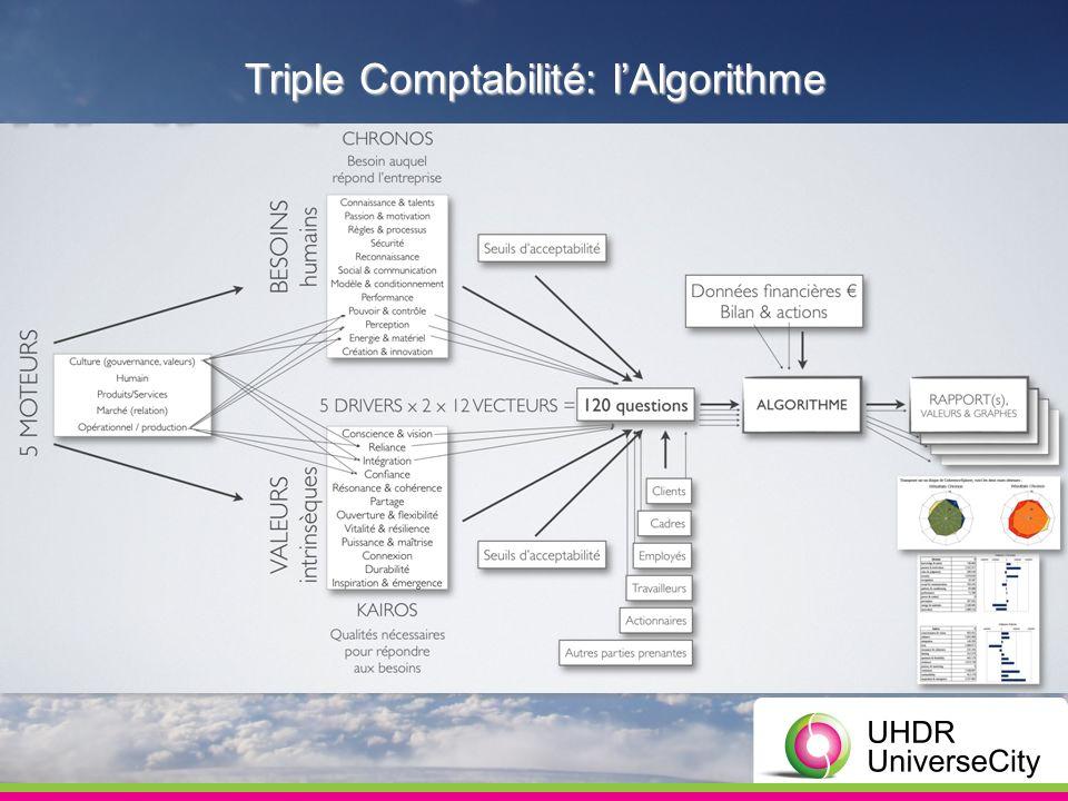 Triple Comptabilité: lAlgorithme
