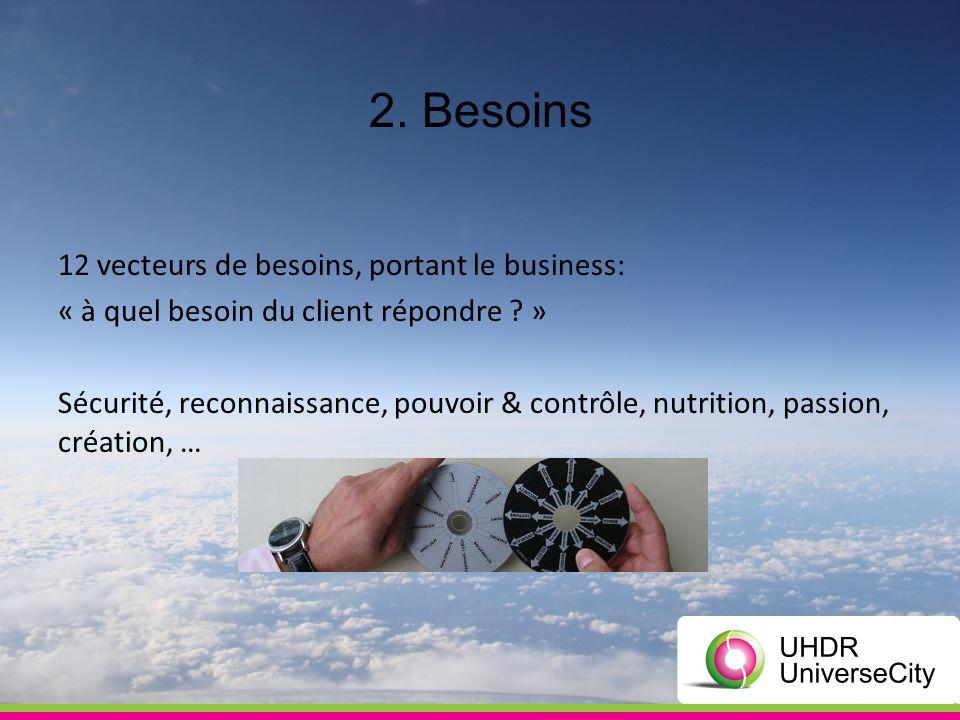 2. Besoins 12 vecteurs de besoins, portant le business: « à quel besoin du client répondre .