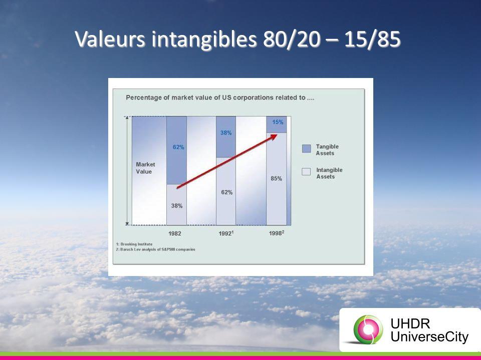 La Triple Comptabilité permet de travailler avec la valeur immatérielle de votre entreprise Travailler lintangible