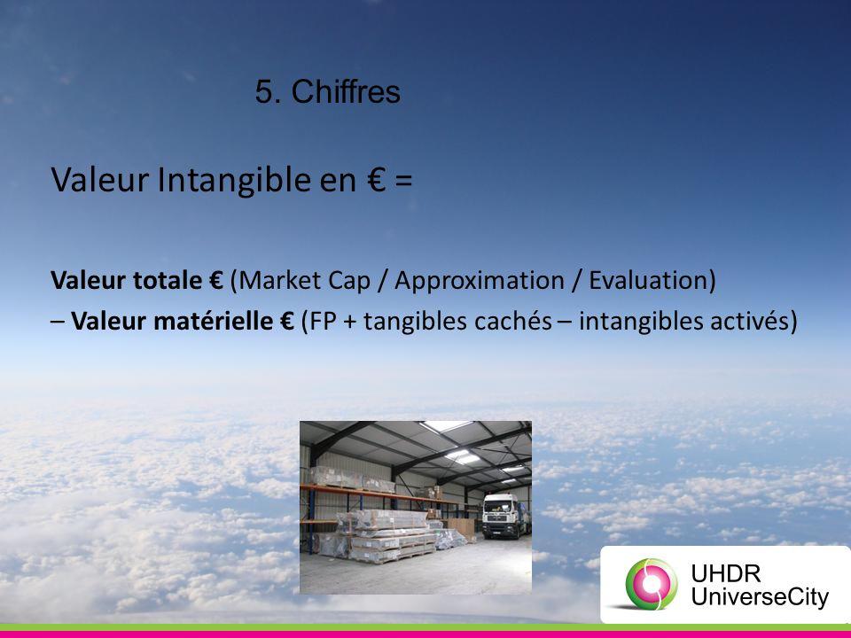 5. Chiffres Valeur Intangible en = Valeur totale (Market Cap / Approximation / Evaluation) – Valeur matérielle (FP + tangibles cachés – intangibles ac
