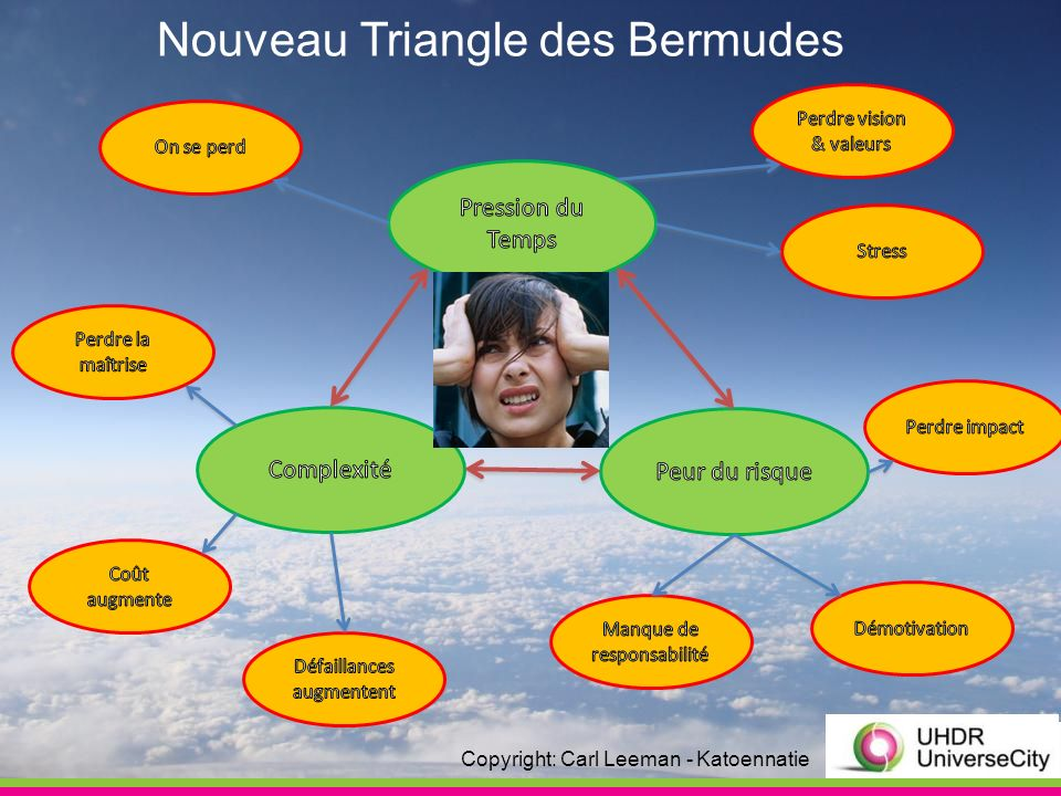 Nouveau Triangle des Bermudes Copyright: Carl Leeman - Katoennatie