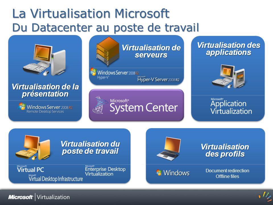 Virtualisation de la présentation Virtualisation des profils Virtualisation des applications Virtualisation du poste de travail La Virtualisation Micr