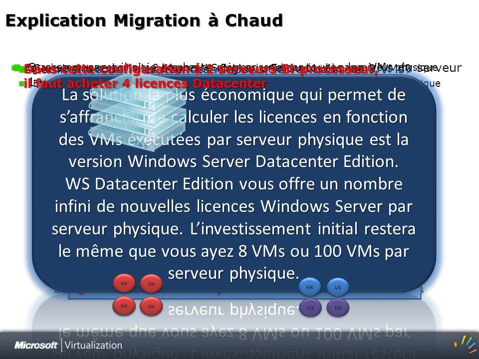 Explication Migration à Chaud Hyperviseurs Hyper-V, vmware, etc… Comment couvrir les licences windows Server pour ces 8 VMs? En achetant, par exemple,
