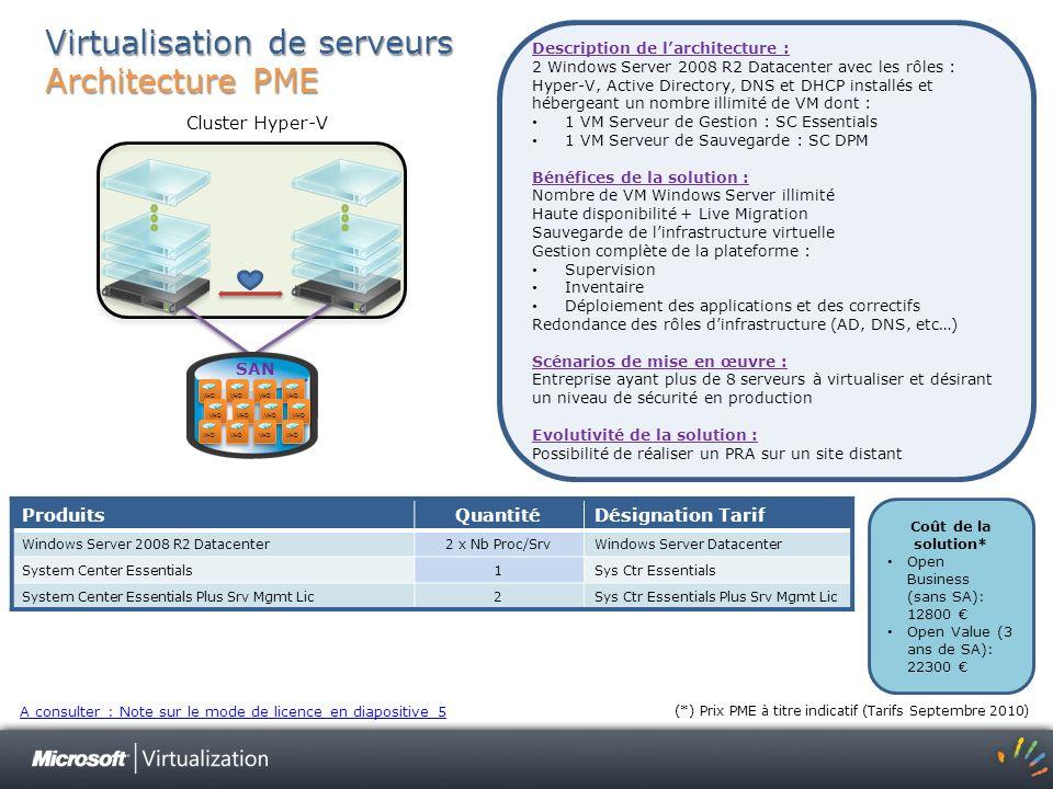 Virtualisation de serveurs Architecture PME ProduitsQuantitéDésignation Tarif Windows Server 2008 R2 Datacenter2 x Nb Proc/SrvWindows Server Datacente