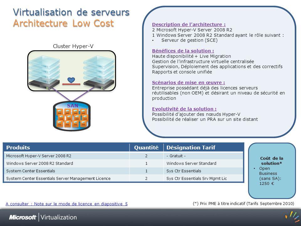 Virtualisation de serveurs Architecture Low Cost Description de larchitecture : 2 Microsoft Hyper-V Server 2008 R2 1 Windows Server 2008 R2 Standard a