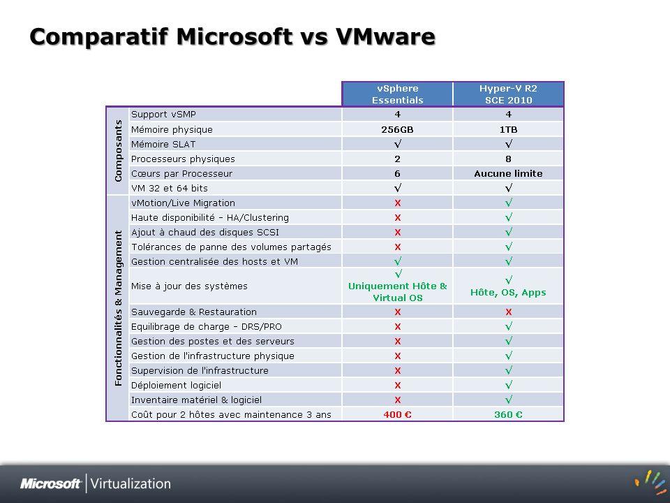 Comparatif Microsoft vs VMware