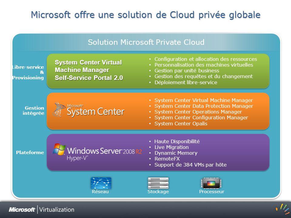 Microsoft offre une solution de Cloud privée globale Libre-service & Provisioning Gestion intégrée Plateforme RéseauStockage Processeur Solution Micro