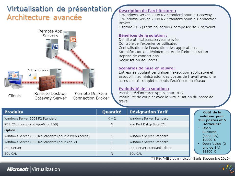 Virtualisation de présentation Architecture avancée ProduitsQuantitéDésignation Tarif Windows Server 2008 R2 StandardX + 2Windows Server Standard RDS