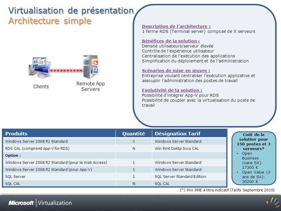 Virtualisation de présentation Architecture simple ProduitsQuantitéDésignation Tarif Windows Server 2008 R2 StandardXWindows Server Standard RDS CAL (