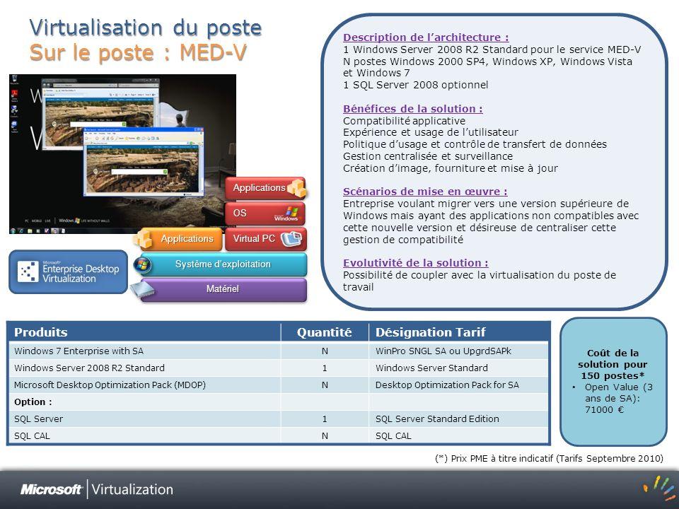 Virtualisation du poste Sur le poste : MED-V Description de larchitecture : 1 Windows Server 2008 R2 Standard pour le service MED-V N postes Windows 2