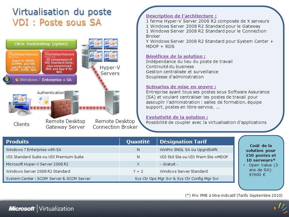 Virtualisation du poste VDI : Poste sous SA Description de larchitecture : 1 ferme Hyper-V Server 2008 R2 composée de X serveurs 1 Windows Server 2008