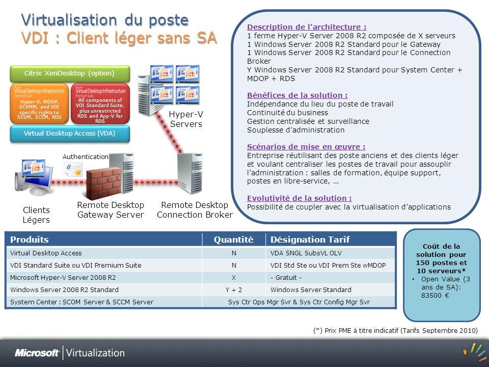 Virtualisation du poste VDI : Client léger sans SA Description de larchitecture : 1 ferme Hyper-V Server 2008 R2 composée de X serveurs 1 Windows Serv