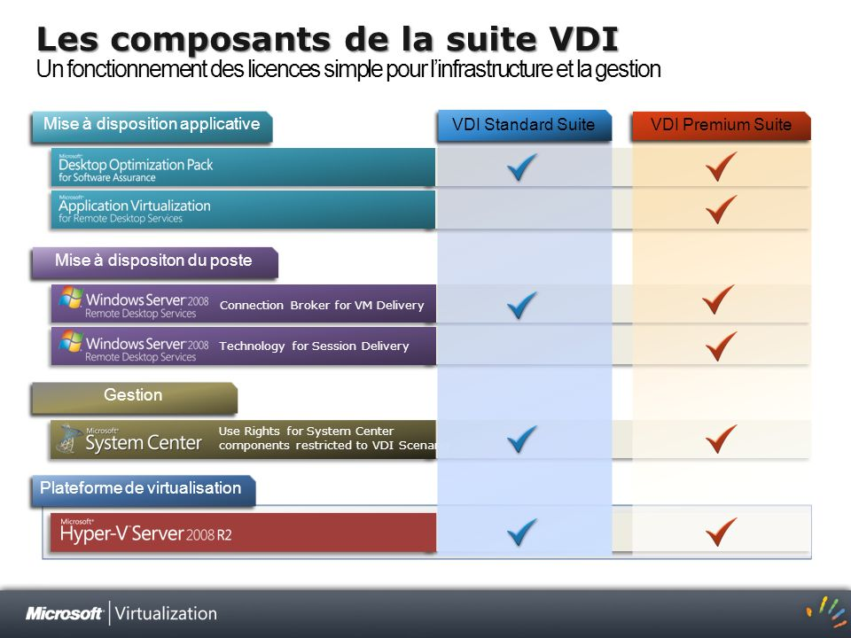 Mise à disposition applicative Use Rights for System Center components restricted to VDI Scenario Mise à dispositon du poste Gestion Plateforme de vir