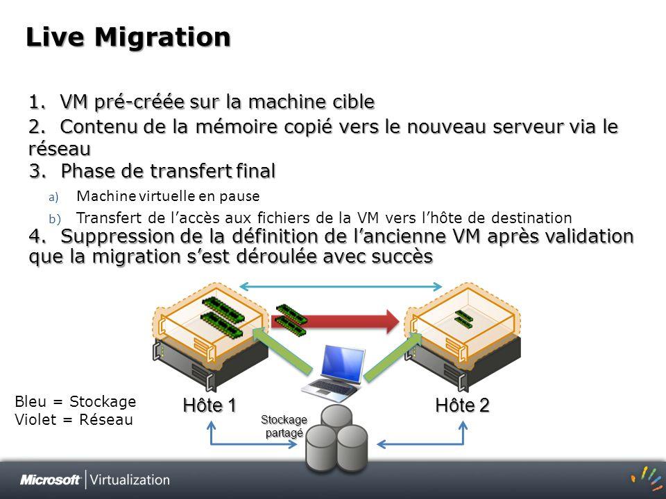Live Migration 1. VM pré-créée sur la machine cible Hôte 1 Hôte 2 Bleu = Stockage Violet = Réseau Stockage partagé 3. Phase de transfert final a) Mach