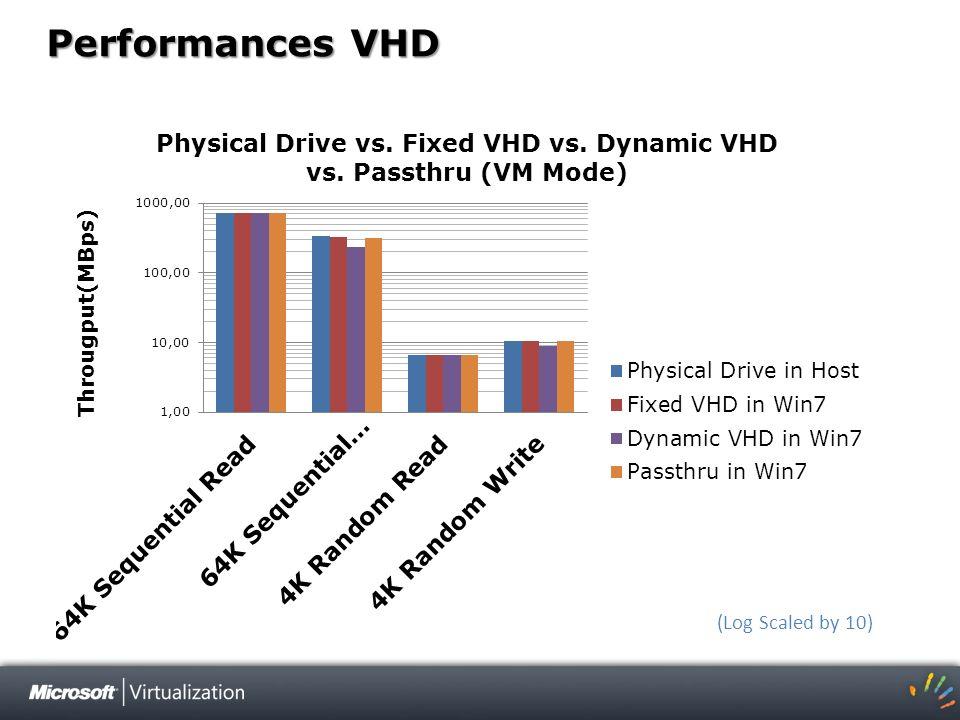 Performances VHD