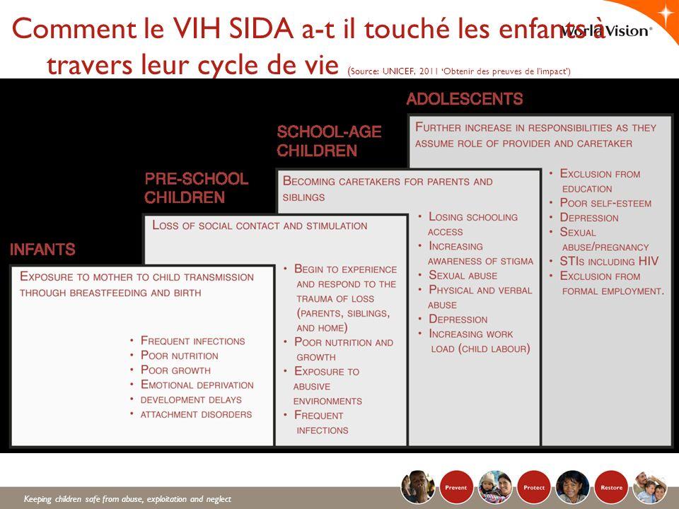 Keeping children safe from abuse, exploitation and neglect Comment le VIH SIDA a-t il touché les enfants à travers leur cycle de vie ( Source: UNICEF,