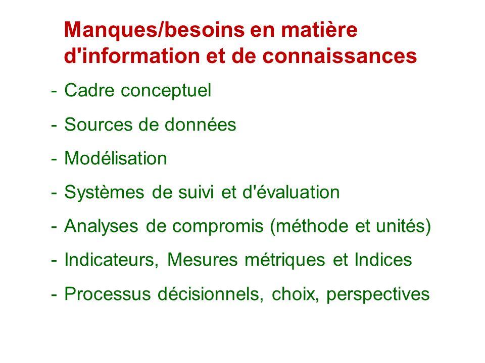 Manques/besoins en matière d'information et de connaissances Cadre conceptuel Sources de données Modélisation Systèmes de suivi et d'évaluation Analys