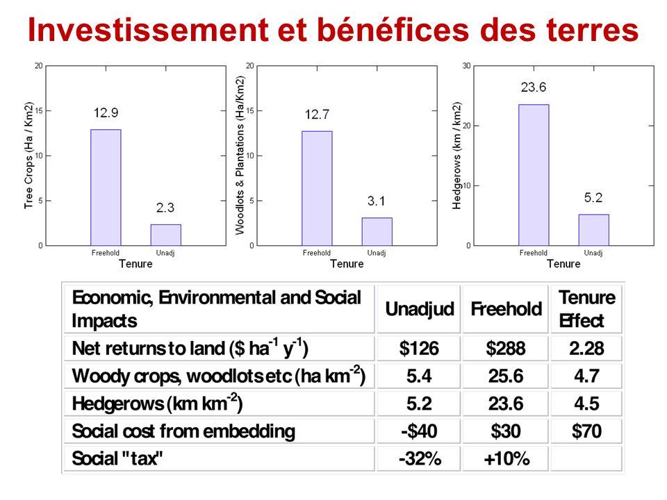 Investissement et bénéfices des terres