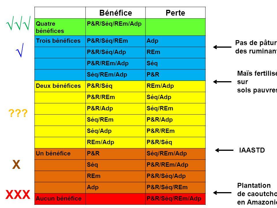 BénéficePerte Quatre bénéfices P&R/Séq/REm/Adp Trois bénéficesP&R/Séq/REmAdp P&R/Séq/AdpREm P&R/REm/AdpSéqSéq Séq/REm/AdpP&R Deux bénéficesP&R/SéqREm/Adp P&R/REmSéq/Adp P&R/AdpSéq/REm P&R/Adp Séq/AdpP&R/REm REm/AdpP&R/Séq Un bénéficeP&RSéq/REm/Adp SéqSéqP&R/REm/Adp REmP&R/Séq/Adp AdpP&R/Séq/REm Aucun bénéficeP&R/Séq/REm/Adp IAASTD Pas de pâturage des ruminants Plantation de caoutchouc en Amazonie Maïs fertilisé sur sols pauvres .