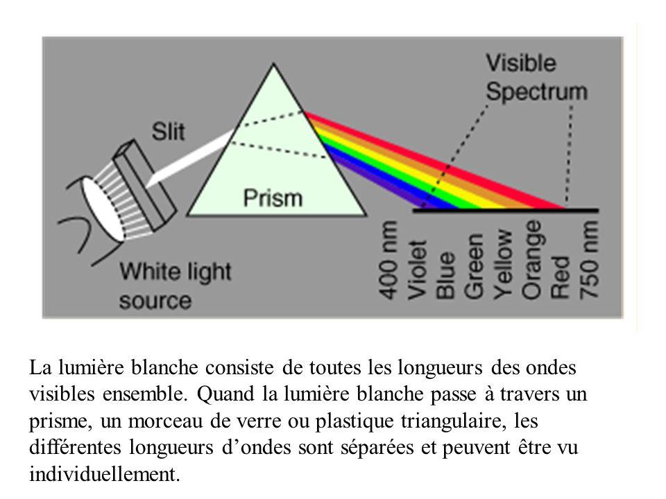 Ça cest le Spectre Électromagnétique.
