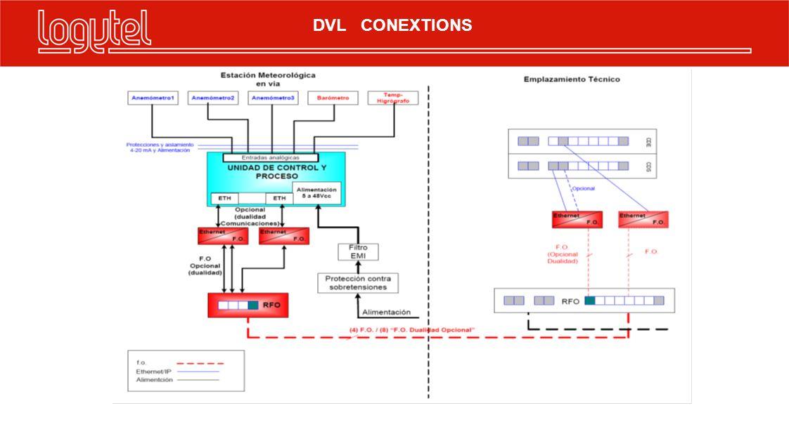 DVL CONEXTIONS