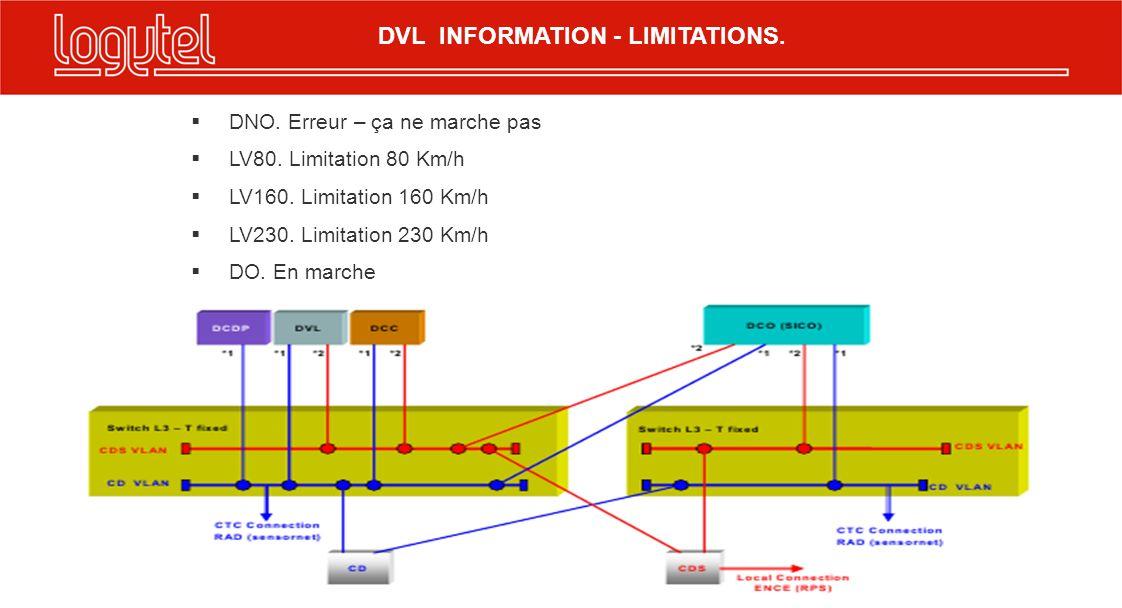 DNO. Erreur – ça ne marche pas LV80. Limitation 80 Km/h LV160. Limitation 160 Km/h LV230. Limitation 230 Km/h DO. En marche DVL INFORMATION - LIMITATI