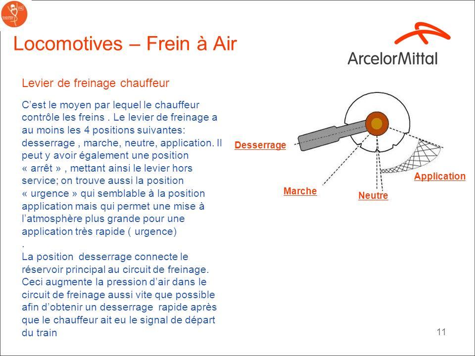 10 Reservoir principal Locomotives – Frein à Air Exemples Mâchoire de frein