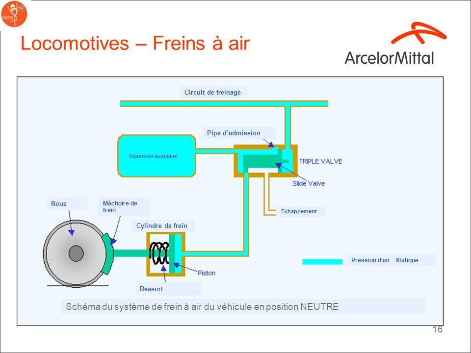 15 Locomotives – Frein à air Schéma du système de frein à air du véhicule en position APPLICATION Ressort Cylindre de frein Pipe dadmission Roue Mâcho