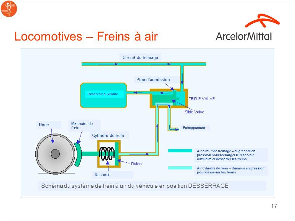 16 Locomotives – Freins à air Ressort Cylindre de frein Pipe dadmission Roue Mâchoire de frein Echappement Circuit de freinage Réservoir auxiliaire Sc