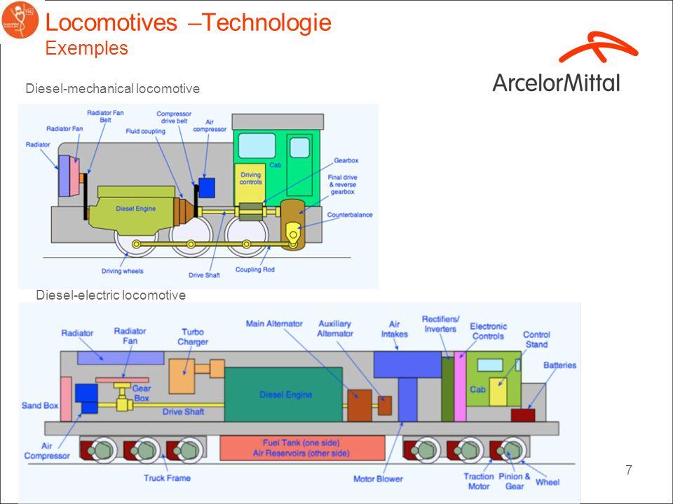 7 Locomotives –Technologie Exemples Diesel-electric locomotive Diesel-mechanical locomotive