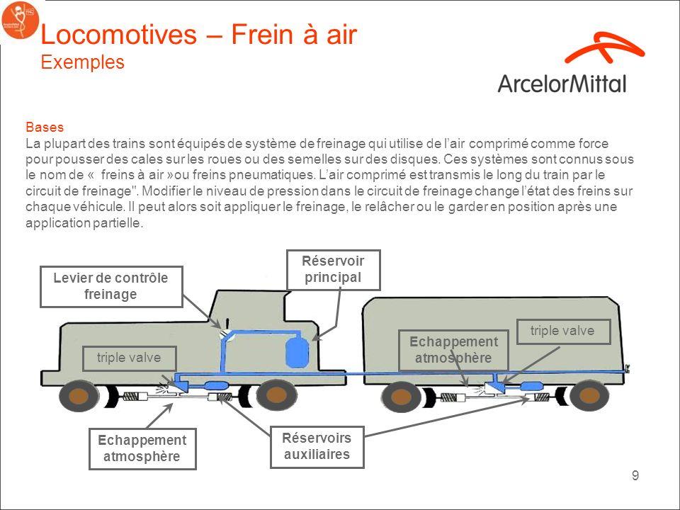 8 Locomotives-Sablière Exemples Les locomotives transportent du sable pour aider à ladhérence des roues aux rails dans le cas de mauvaises conditions