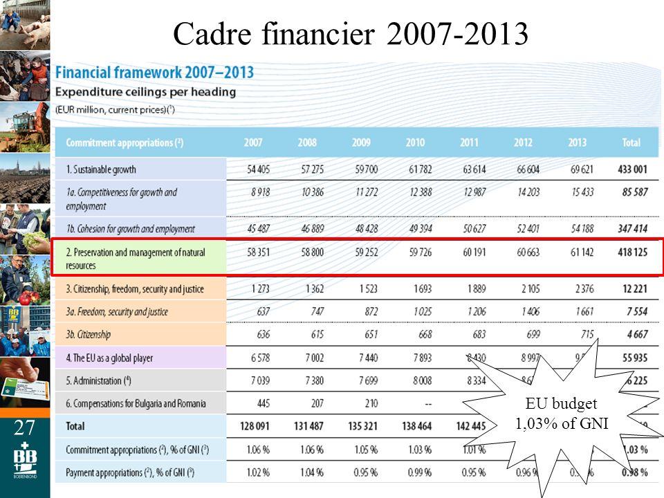 27 Cadre financier 2007-2013 Landbouw Plattelandsontwikkeling Visserij Milieu Bron: EU COM, DG Budget EU budget 1,03% of GNI