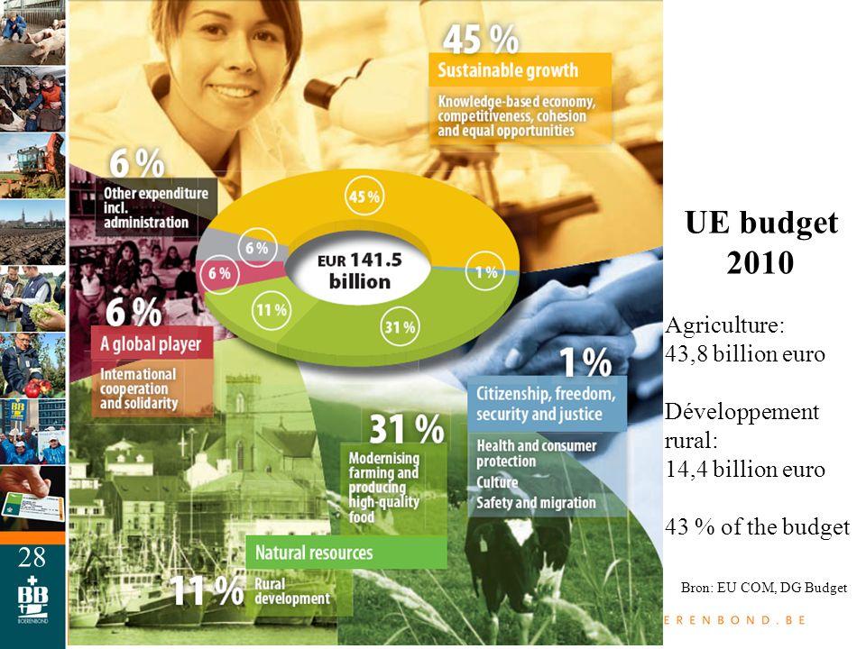 28 UE budget 2010 Agriculture: 43,8 billion euro Développement rural: 14,4 billion euro 43 % of the budget Bron: EU COM, DG Budget