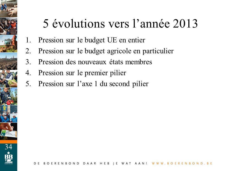 34 5 évolutions vers lannée 2013 1.Pression sur le budget UE en entier 2.Pression sur le budget agricole en particulier 3.Pression des nouveaux états