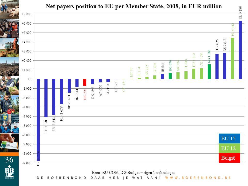 36 Bron: EU COM, DG Budget – eigen berekeningen