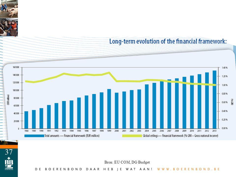 37 Bron: EU COM, DG Budget