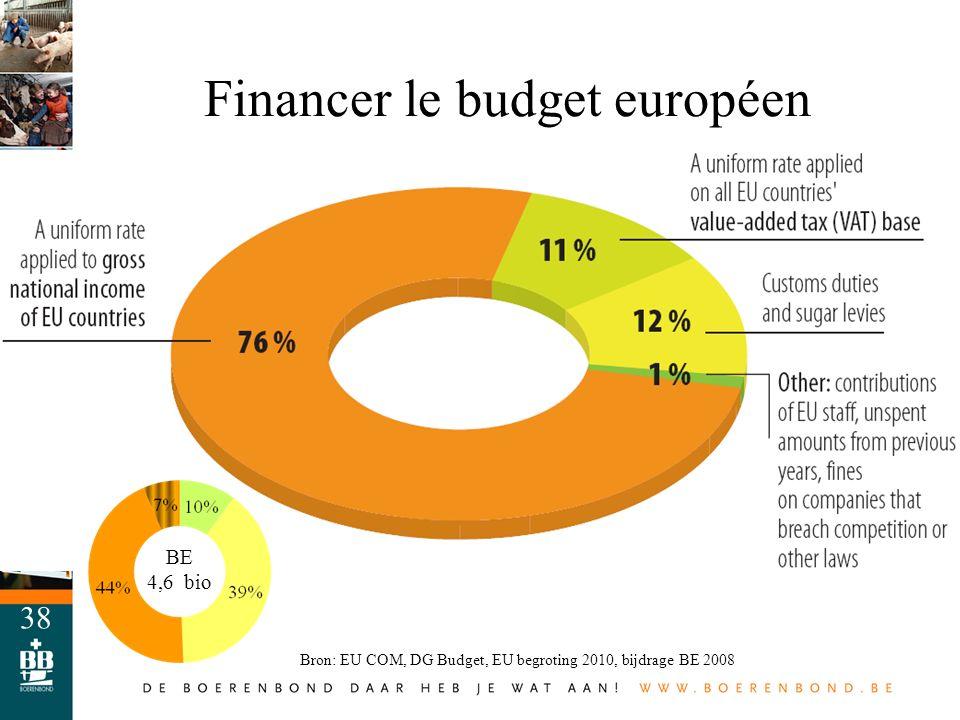 38 Financer le budget européen Bron: EU COM, DG Budget, EU begroting 2010, bijdrage BE 2008 BE 4,6 bio