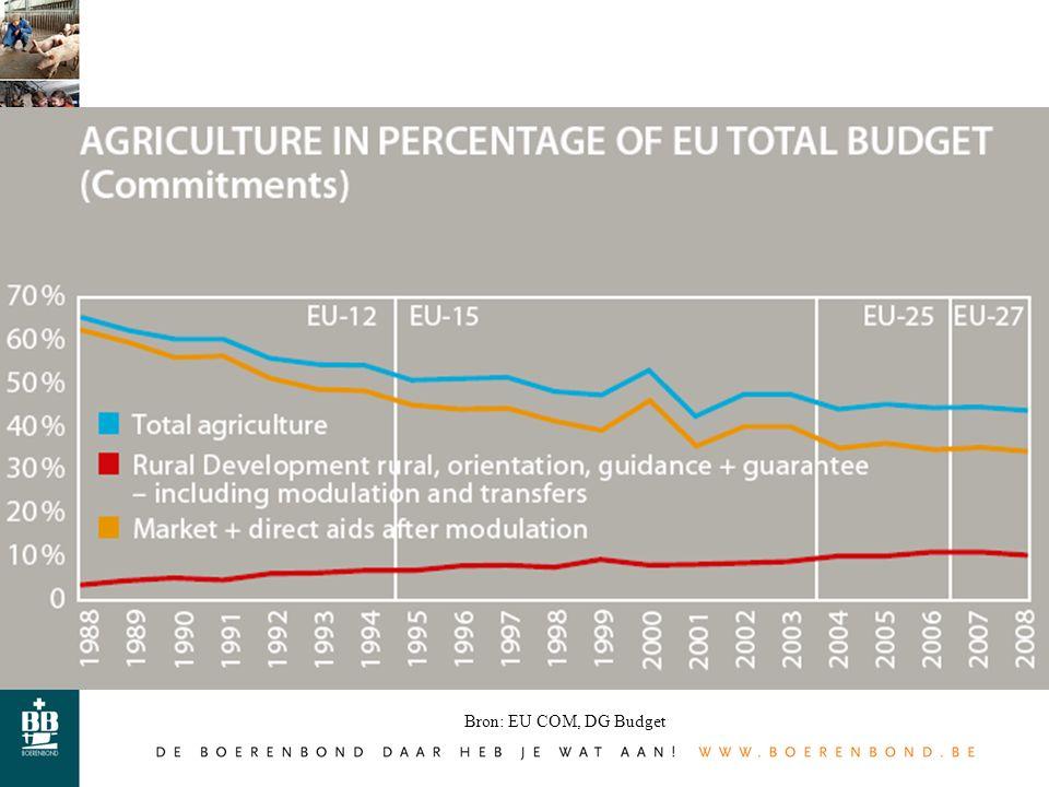 40 Bron: EU COM, DG Budget