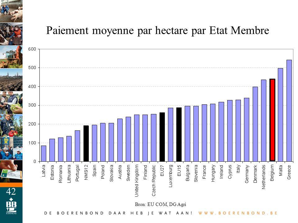 42 Paiement moyenne par hectare par Etat Membre Bron: EU COM, DG Agri