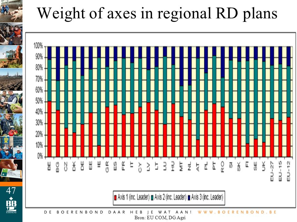 47 Weight of axes in regional RD plans Bron: EU COM, DG Agri