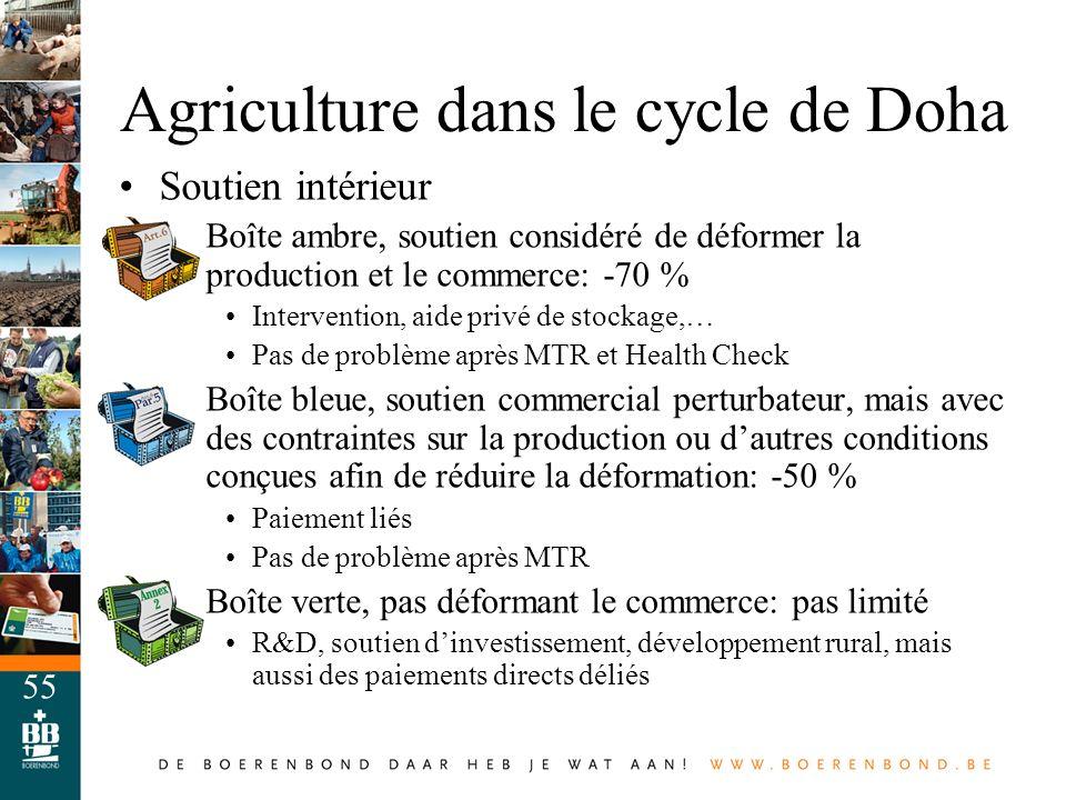 55 Agriculture dans le cycle de Doha Soutien intérieur –Boîte ambre, soutien considéré de déformer la production et le commerce: -70 % Intervention, a
