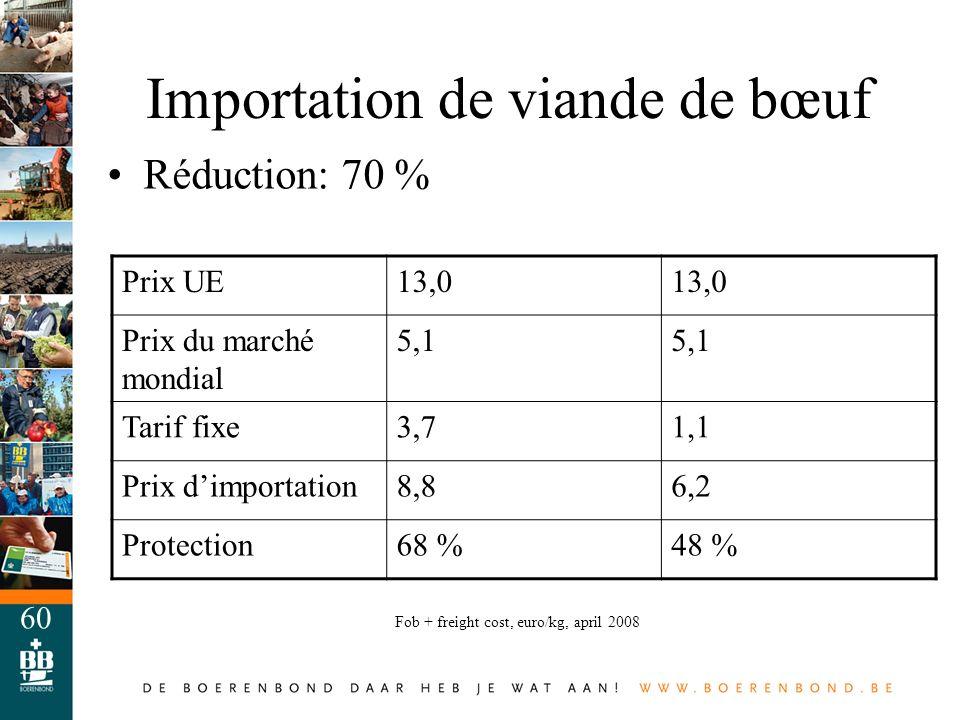 60 Importation de viande de bœuf Réduction: 70 % Prix UE13,0 Prix du marché mondial 5,1 Tarif fixe3,71,1 Prix dimportation8,86,2 Protection68 %48 % Fo