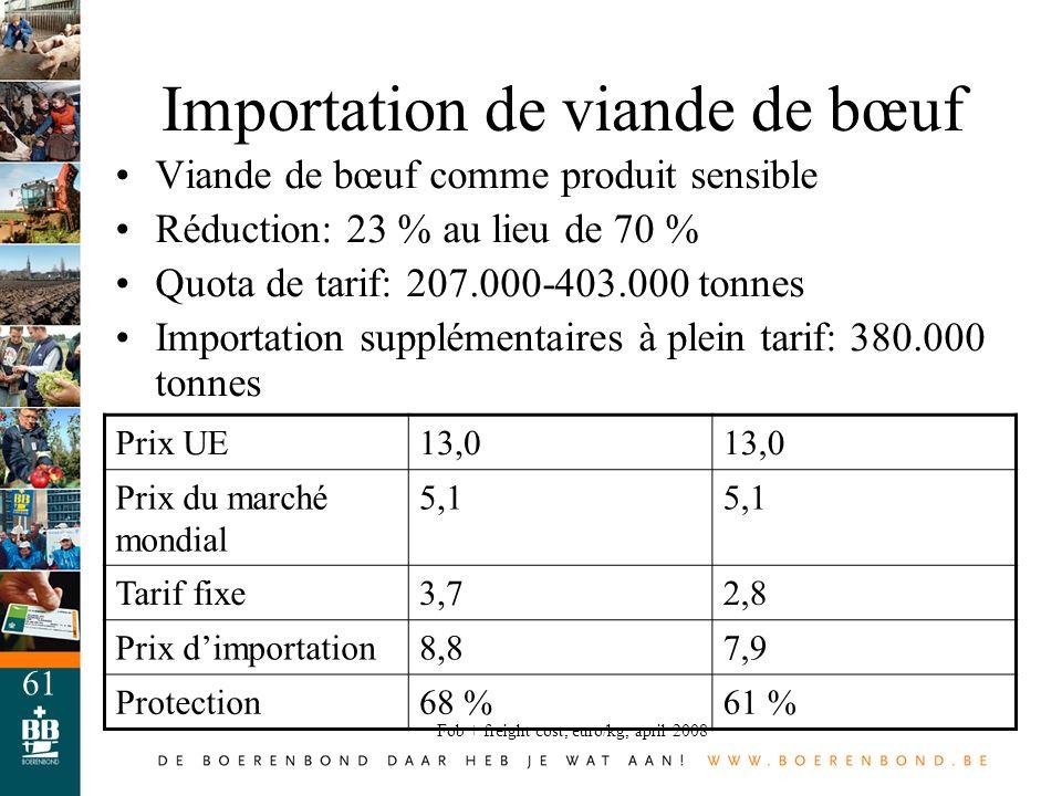 61 Importation de viande de bœuf Viande de bœuf comme produit sensible Réduction: 23 % au lieu de 70 % Quota de tarif: 207.000-403.000 tonnes Importat