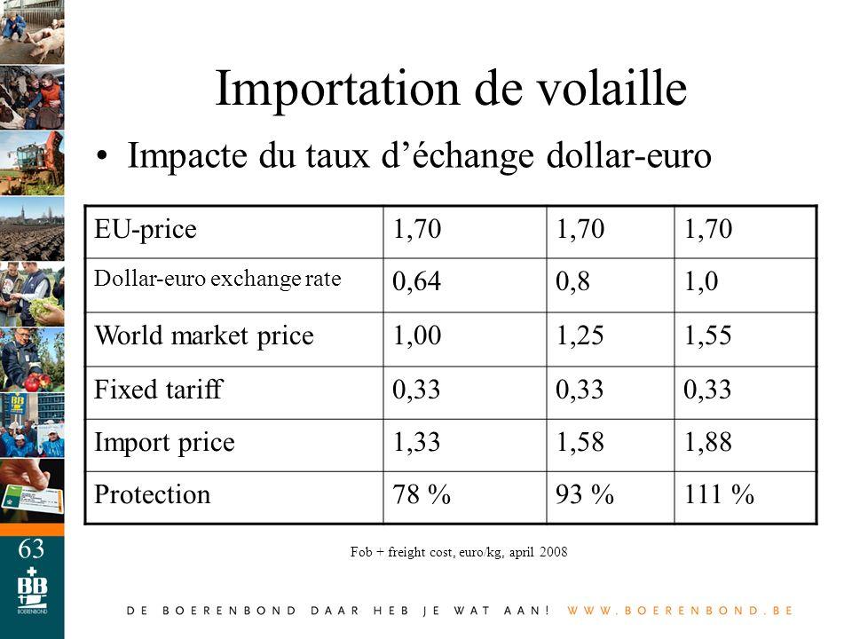 63 Importation de volaille Impacte du taux déchange dollar-euro EU-price1,70 Dollar-euro exchange rate 0,640,81,0 World market price1,001,251,55 Fixed