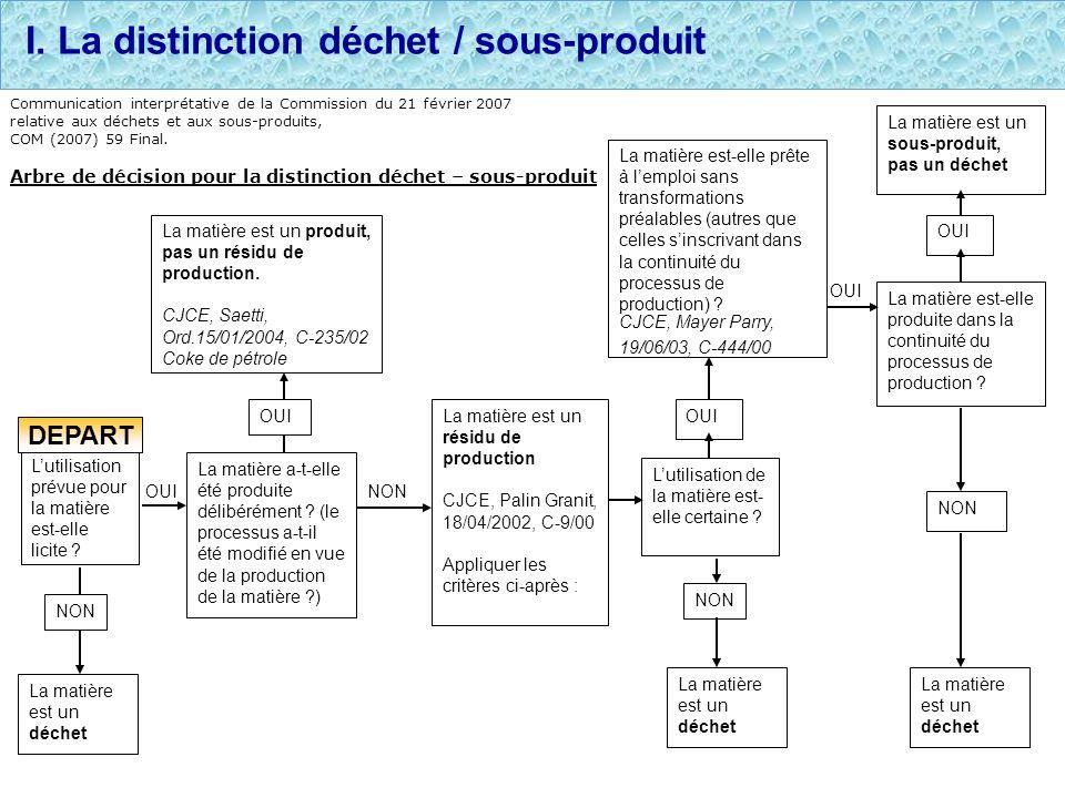 OUINON I. La distinction déchet / sous-produit Lutilisation prévue pour la matière est-elle licite ? NON La matière est un déchet La matière a-t-elle