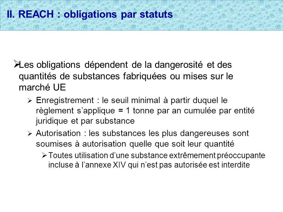 II. REACH : obligations par statuts Les obligations dépendent de la dangerosité et des quantités de substances fabriquées ou mises sur le marché UE En