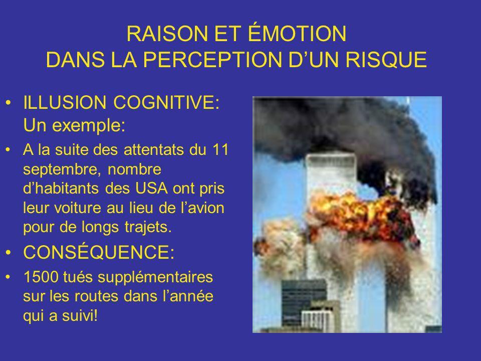 RAISON ET ÉMOTION DANS LA PERCEPTION DUN RISQUE ILLUSION COGNITIVE: Un exemple: A la suite des attentats du 11 septembre, nombre dhabitants des USA on